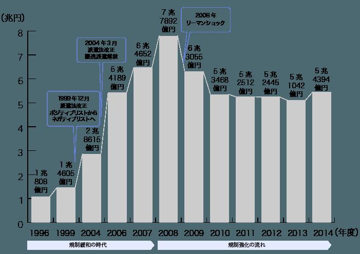 グラフ:1996年 1兆808億円、1999年 1兆4605億円、2004年 2兆8615円、2006年 5兆4186円、2007年 6兆4652円、2008年 7兆7892億円、2009年 6兆3055億円、2010年5兆3468億円