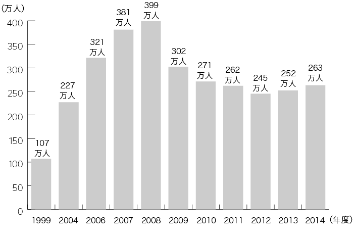 グラフ:1999年 107万人、2004年 227万人、2006年 321万人、2007年 381万人、2008年 399万人、2009年 302万人、2010年 271万人