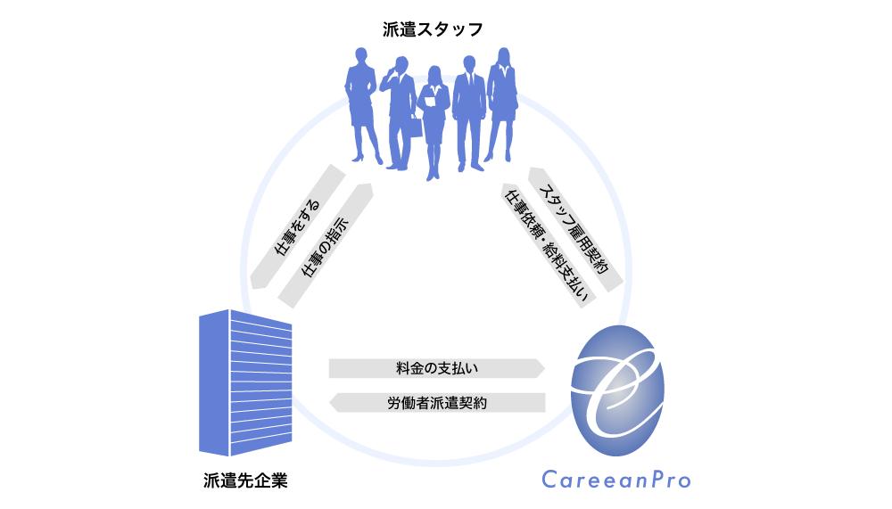 図:派遣スタッフ、派遣先企業、キャリア・ン プロの関係性